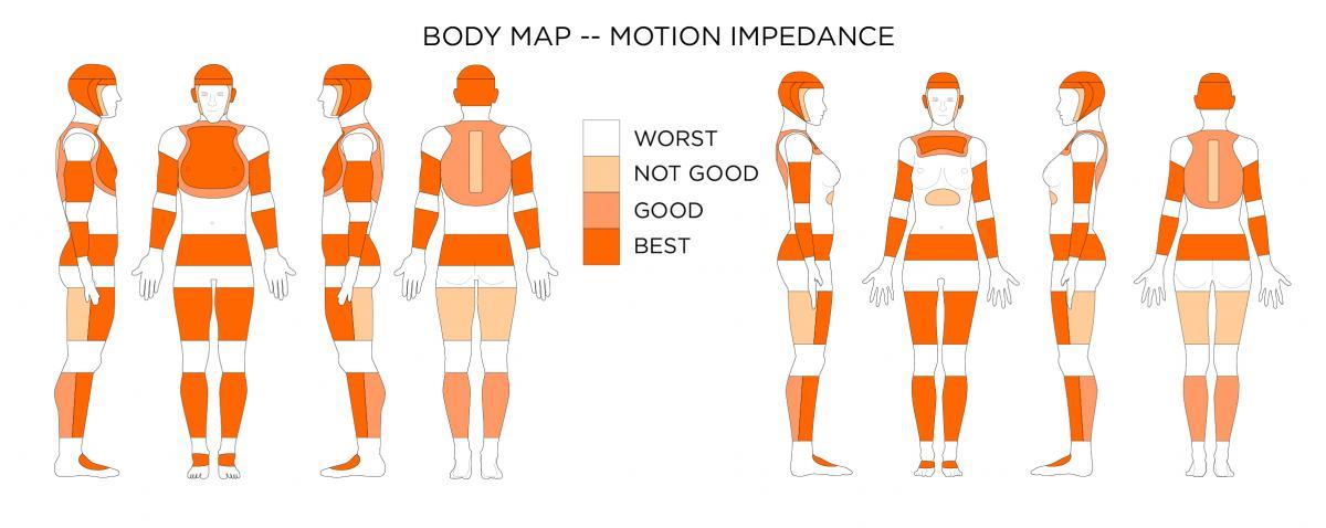 Wearable Technology Affordances Body Maps Wearable