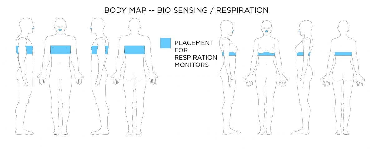 Wearable Technology Affordances Body Maps | Wearable