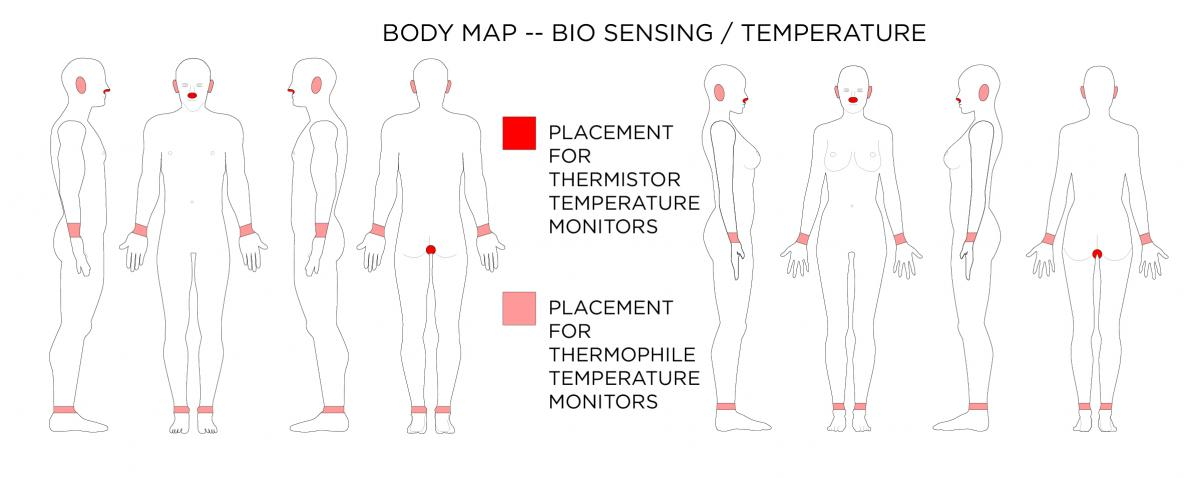Wearable Technology Affordances Body Maps Wearable Computing