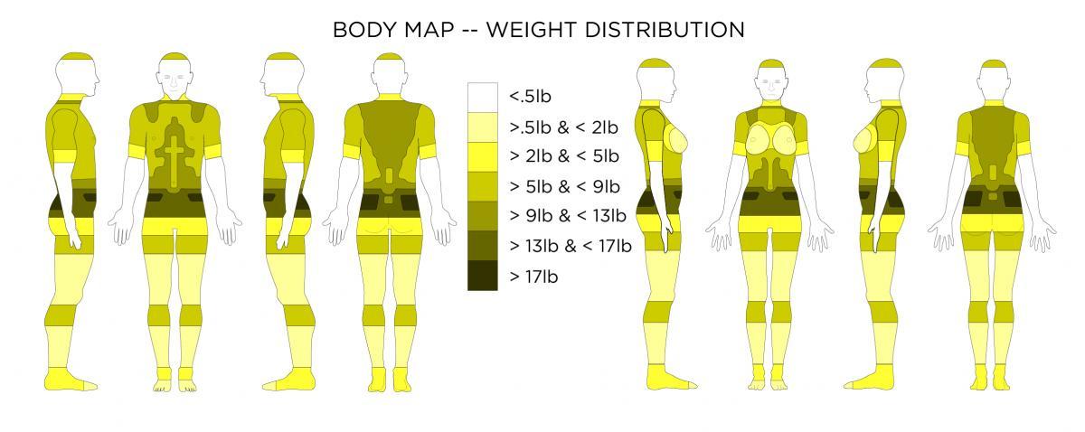 Wearable Technology Affordances Body Maps | Wearable